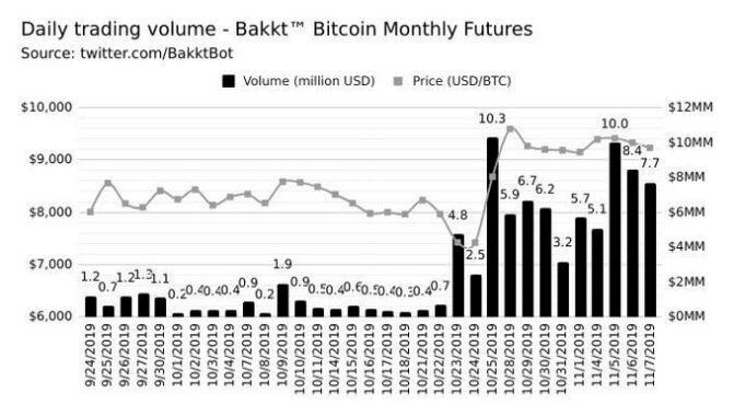Bitcoin, prix du Bitcoin et considération du marché: Bitcoin dans la bagarre haussière