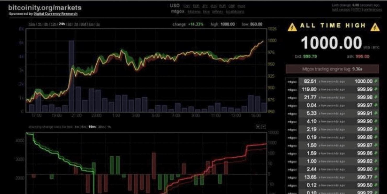 Bitcoin-Kurs bei 1.000 US-Dollar – Raketentreibstoff aus der Vergangenheit