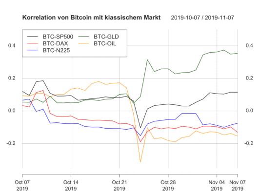 Laufende Korrelationen zwischen Bitcoin und den klassischen Assets