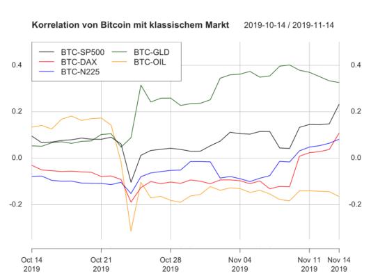 Insgesamt ist ein Aufwärtstrend bezüglich Korrelationen zu Bitcoin festzustellen