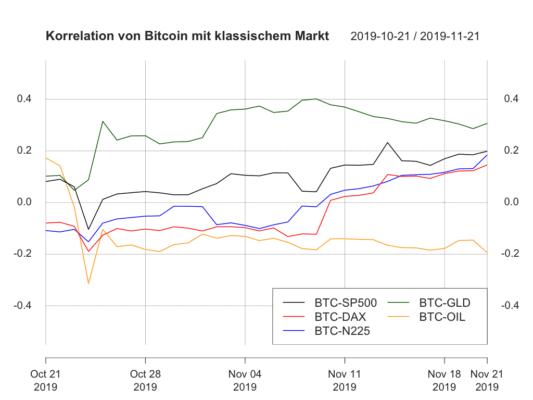 Außer für Öl sind die Korrelationen des Klassischen Marktes zum Bitcoin-Kurs stark angestiegen.