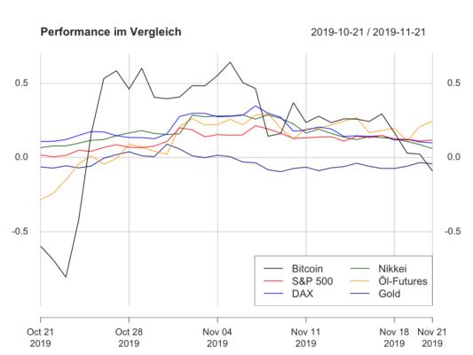 Performance Bitcoins bildet wieder Schlusslicht