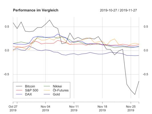 Bitcoin, Bitcoin und traditionelle Märkte – Beruhigt sich der Bitcoin-Kurs?