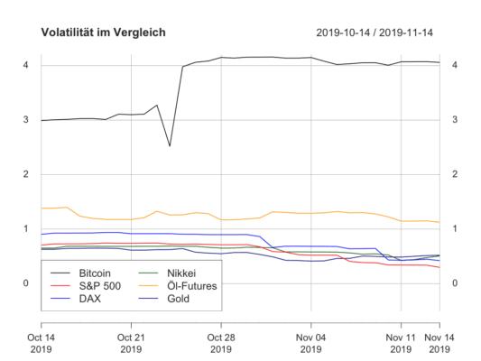 Bitcoin, Bitcoin und traditionelle Märkte – Bitcoin fällt auf Performance-Level der übrigen Märkte zurück