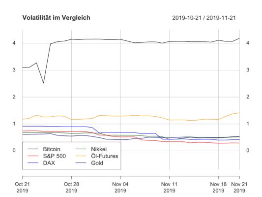 Und weiter gilt: vier Prozent ist die Standard-Volatilität Bitcoins.
