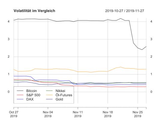 Volatilität Bitcoins nach langer Zeit wieder gefallen.