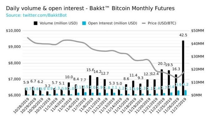 Bakkt Futures auf Alltime High