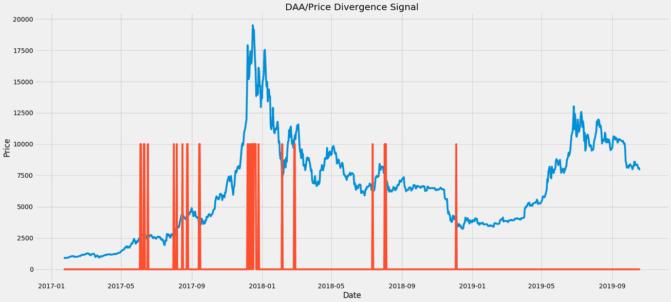 Zweiter Versuch einer Signalerzeugung für Bitcoin