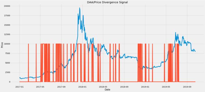 Erster Versuch einer Signal-Generation für Bitcoin