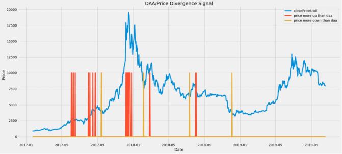 DAA-Signal für Up und Down im Fall von Bitcoin