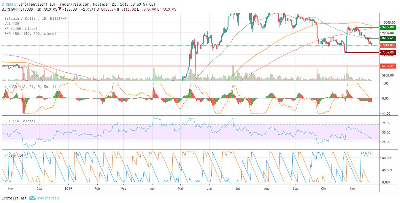 Bitcoin-Kurs Dollar