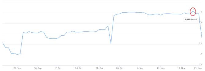Bitcoin-Volatilität der letzten zwei Monate. Quelle: BitVol.info.