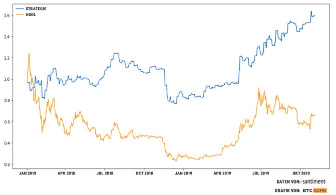 Bitcoin-Kurs-Rendite besser als Hodln