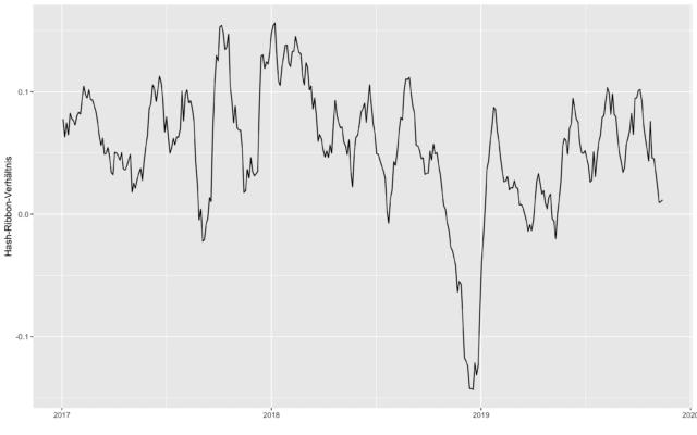 Eine genauere Betrachtung der Hash Rate zeigt: So kurz vor dem Bärenmarkt sind wir noch nicht