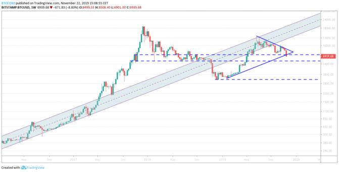 Bitcoin, Bitcoin-Kurs auf des Messers Schneide – Marktbetrachtung