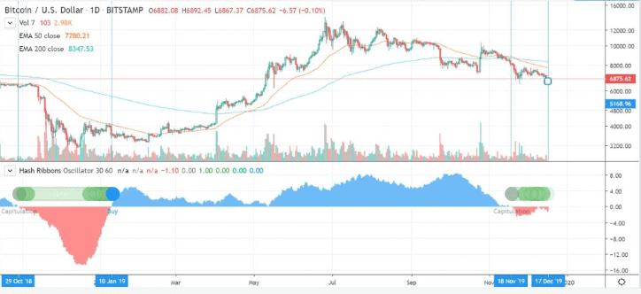 Weiterhin ist Bitcoin tief in der Miner-.Kapitulation