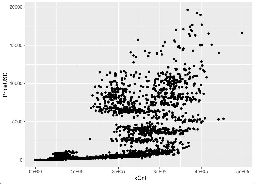 Bitcoin-Kurs steigt sicherlich grob mit der Transaktionsanzahl, viel mehr kann man aber nicht aussagen.
