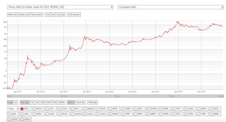 Die erste Darstellung bei Coinmetrics zeigt den Bitcoin-Kurs an, es ist aber deutlich mehr möglich