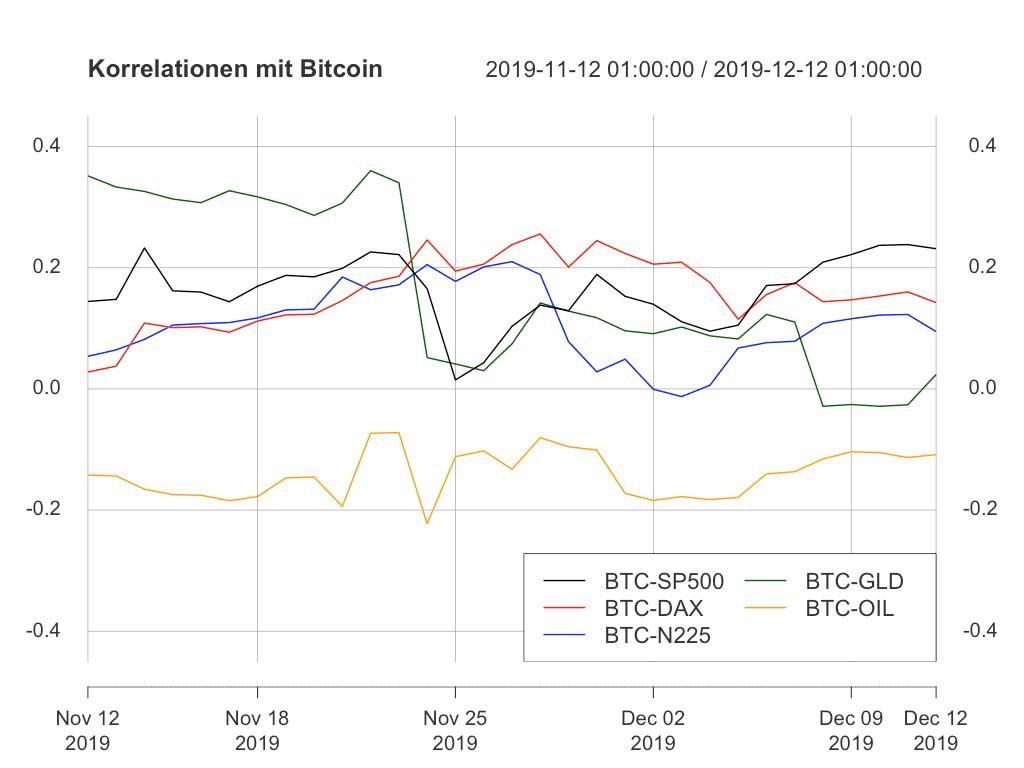 Im Vergleich zu letzter Woche hat sich nicht viel an den Korrelationen des Bitcoin-Kurses zum klassischen Markt geändert