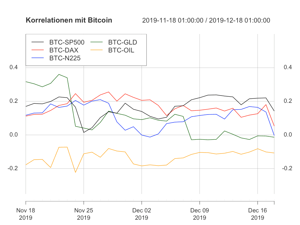 Korrelation von Bitcoin mit klassischen Märkten