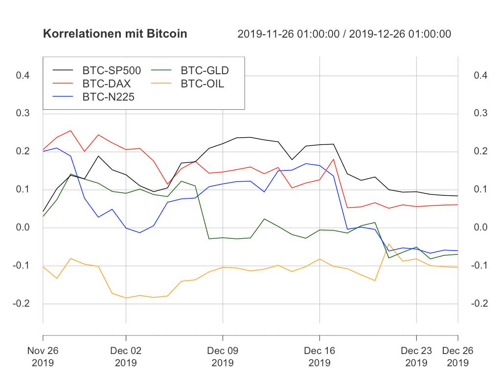 Die Unterschiede zwischen den Korrelationen zu Bitcoin werden kleiner.