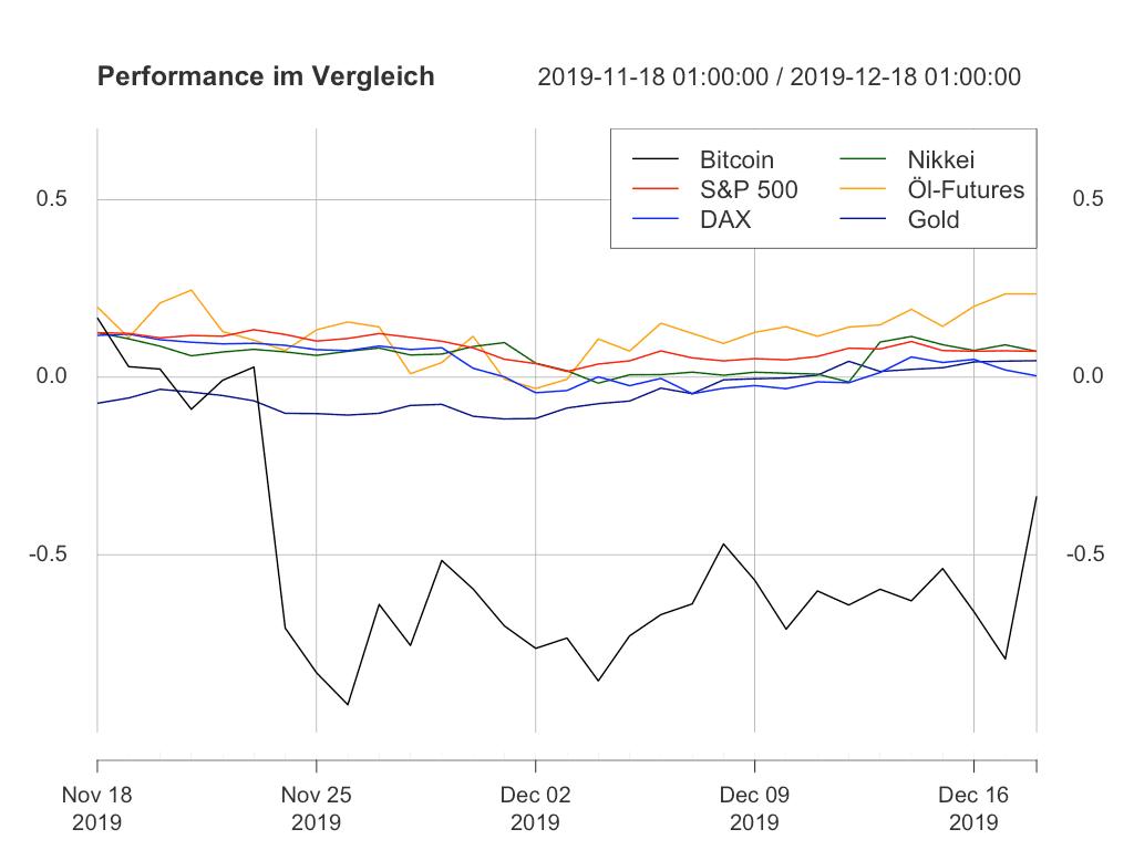 Performance Bitcoins immer noch unterirdisch, aber leicht ansteigend