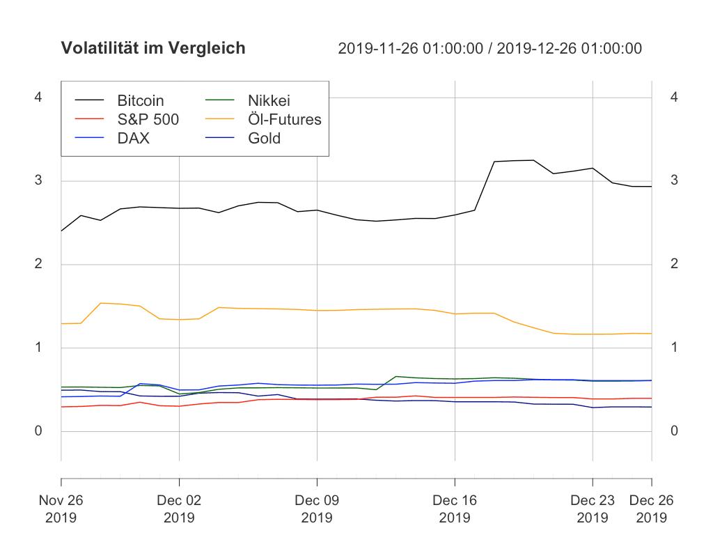 Volatilität von Bitcoin und anderen Assets.