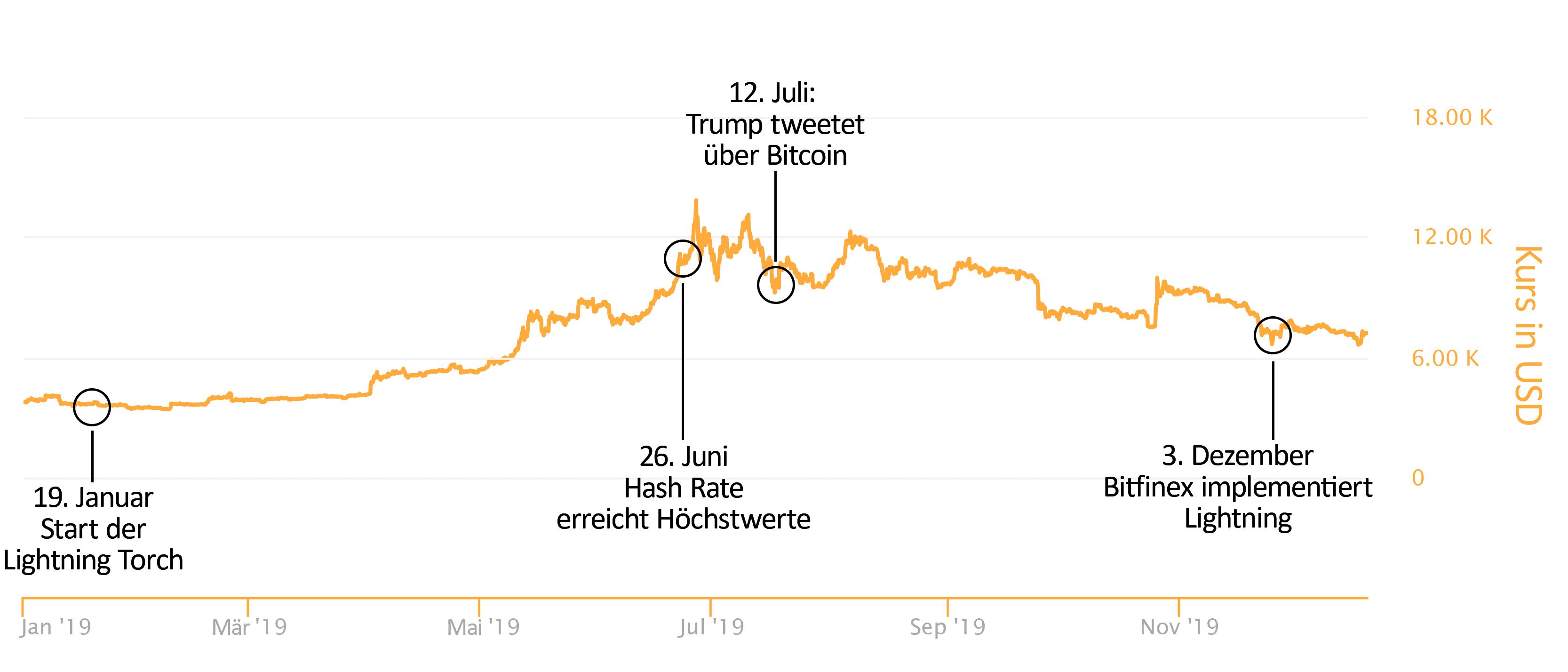 Bitcoin, Der große Jahresrückblick 2019