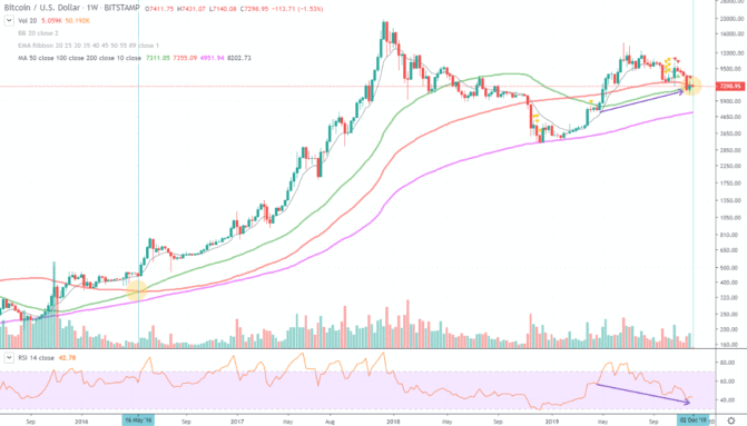 Bitcoin-Kurs: 30 Prozent-Bewegungen möglich – Marktbetrachtung