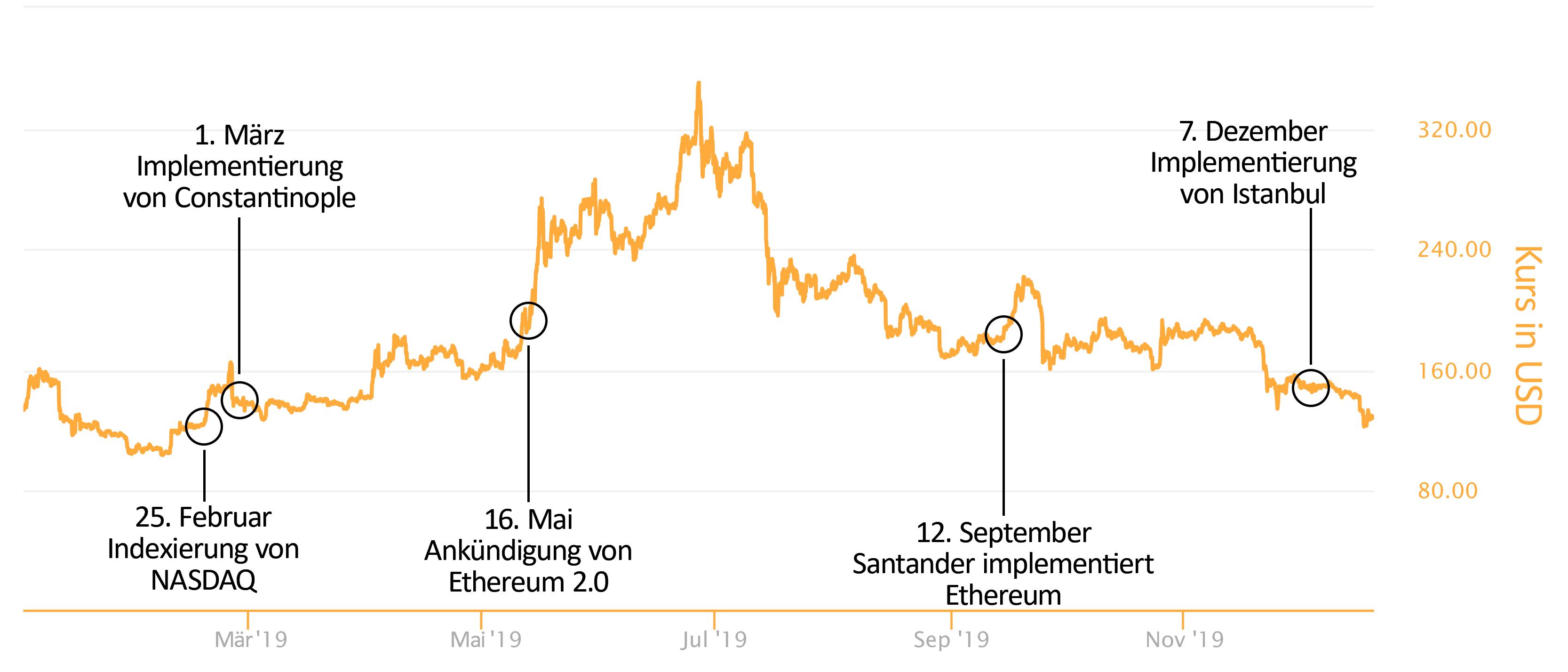Ethereum, Der große Jahresrückblick 2019