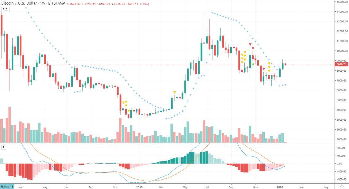 Wochenchart für Bitcoin