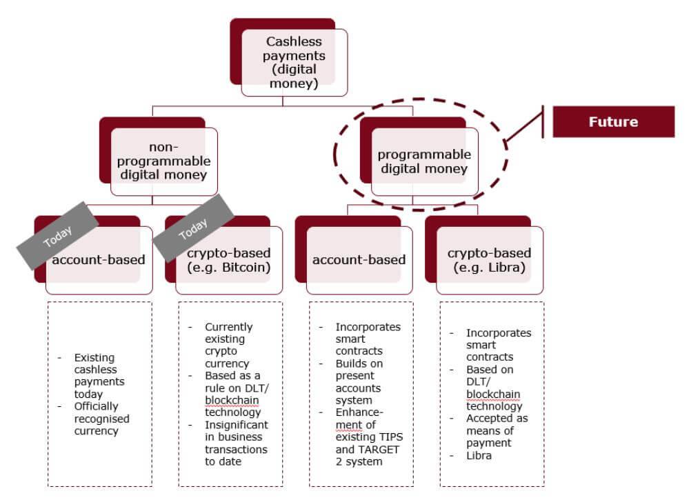CBDC, Warum digitales Zentralbankgeld in der Eurozone vorerst keine guten Chancen hat