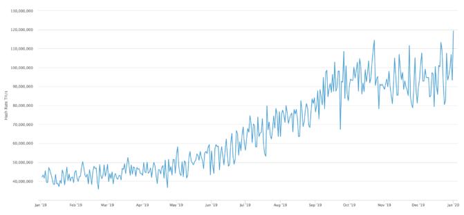 Mit Schwung ins neue Jahr: Bitcoin Mining Hash Rate auf Allzeithoch