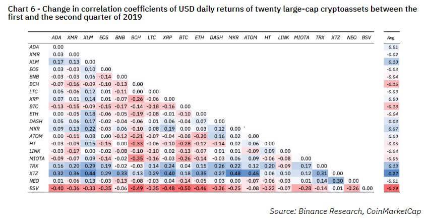 Bitcoin, Korrelation am Krypto-Markt: Alle Augen auf Ethereum