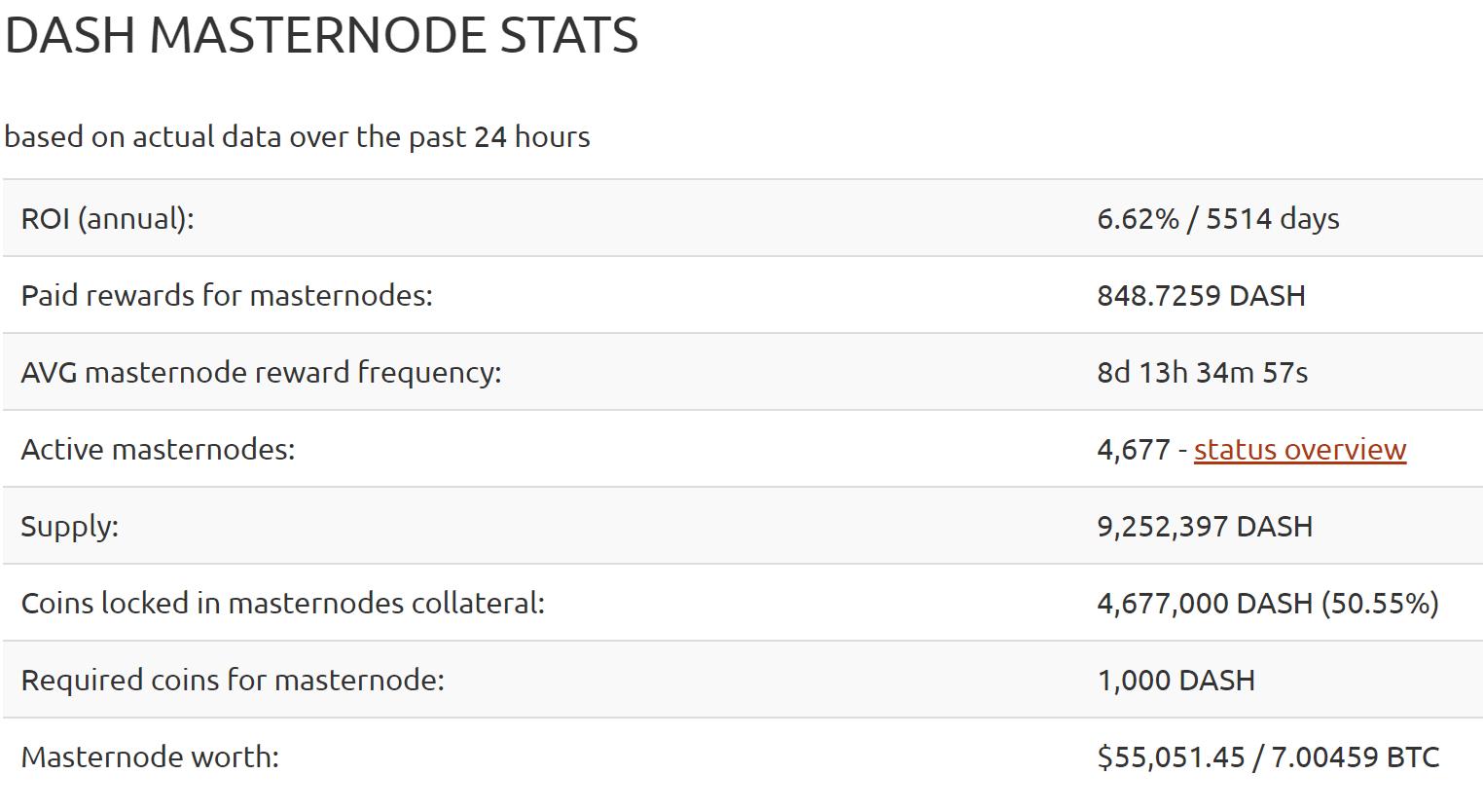 Masternodes in Dash | Quelle: masternodes.online/currencies/DASH