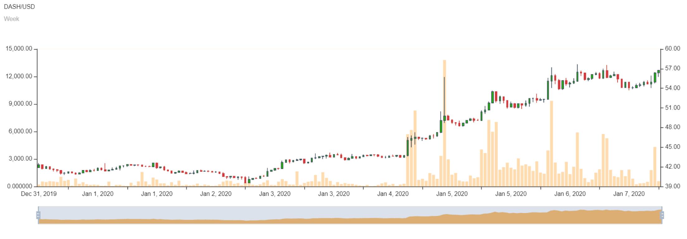 Dash-Kurs, Bitcoin Suisse führt Dash Staking ein