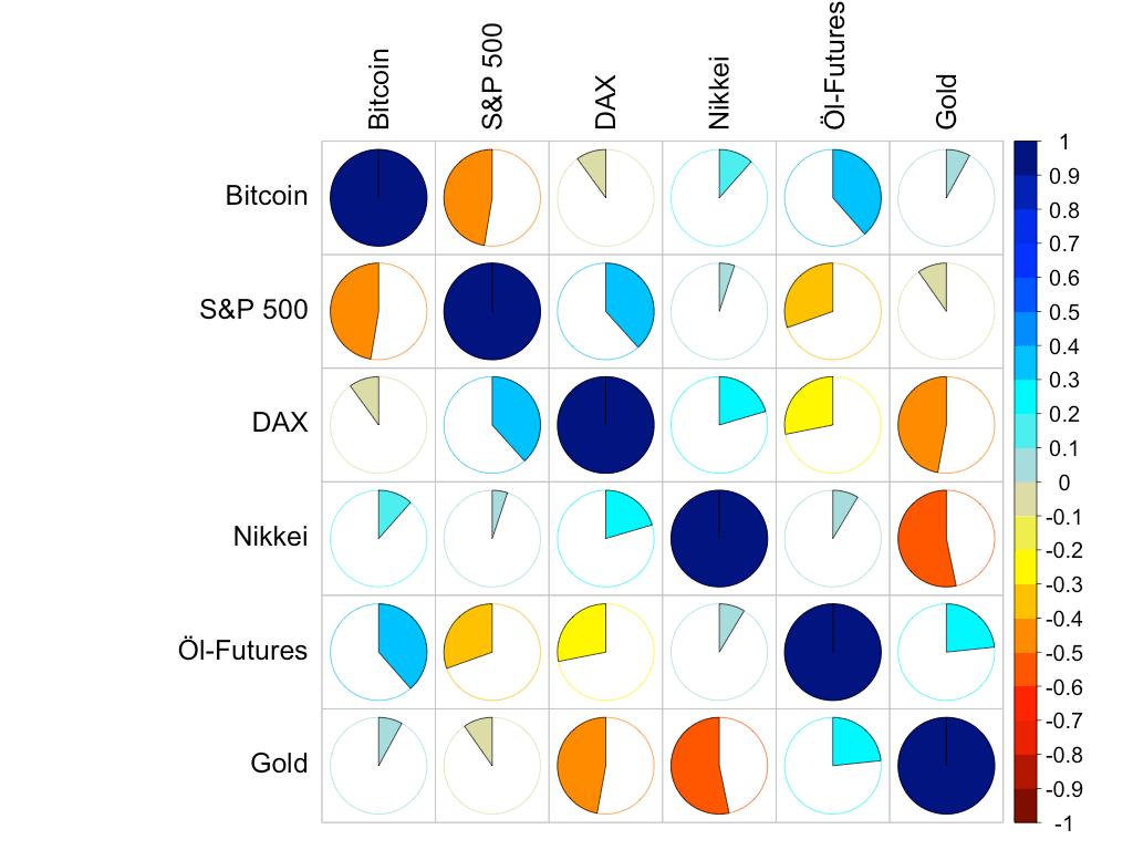 Korrelationen zwischen den unterschiedlichen Assets in diesem Marktvergleich.