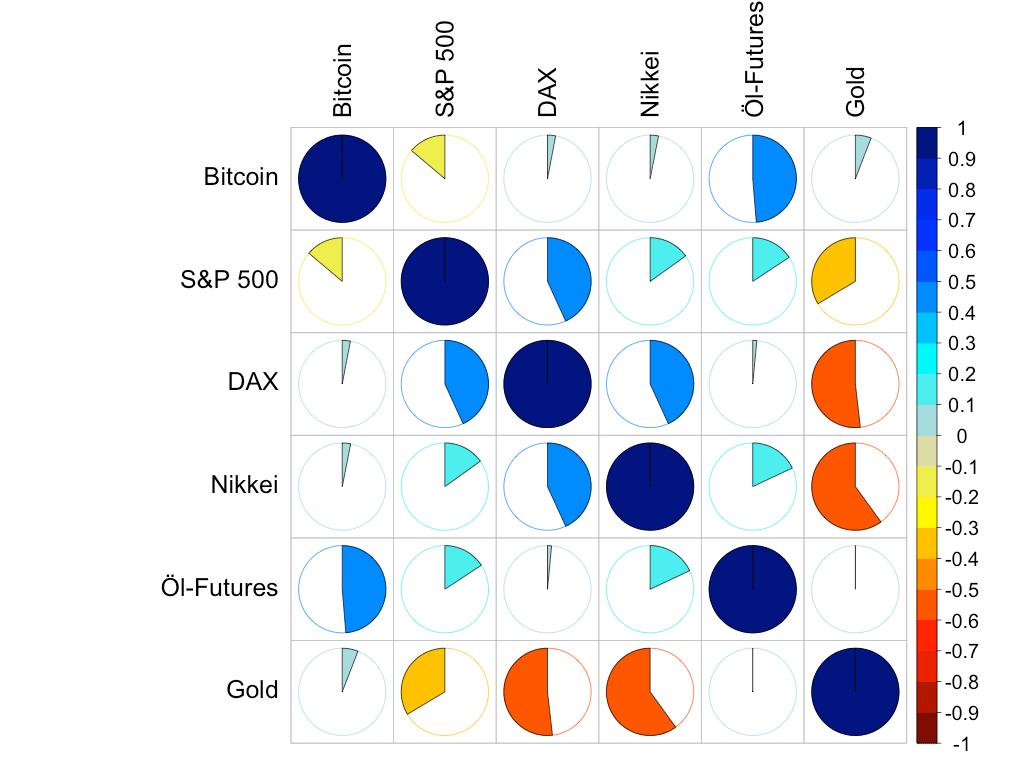 Korrelationen zwischen Bitcoin und tradionellen Märkten