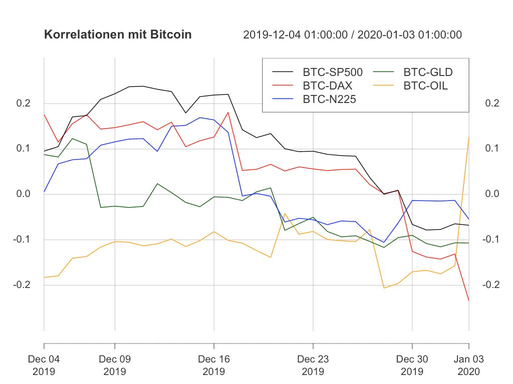 Die Korrelationen sind größtenteils ins Negative gefallen.