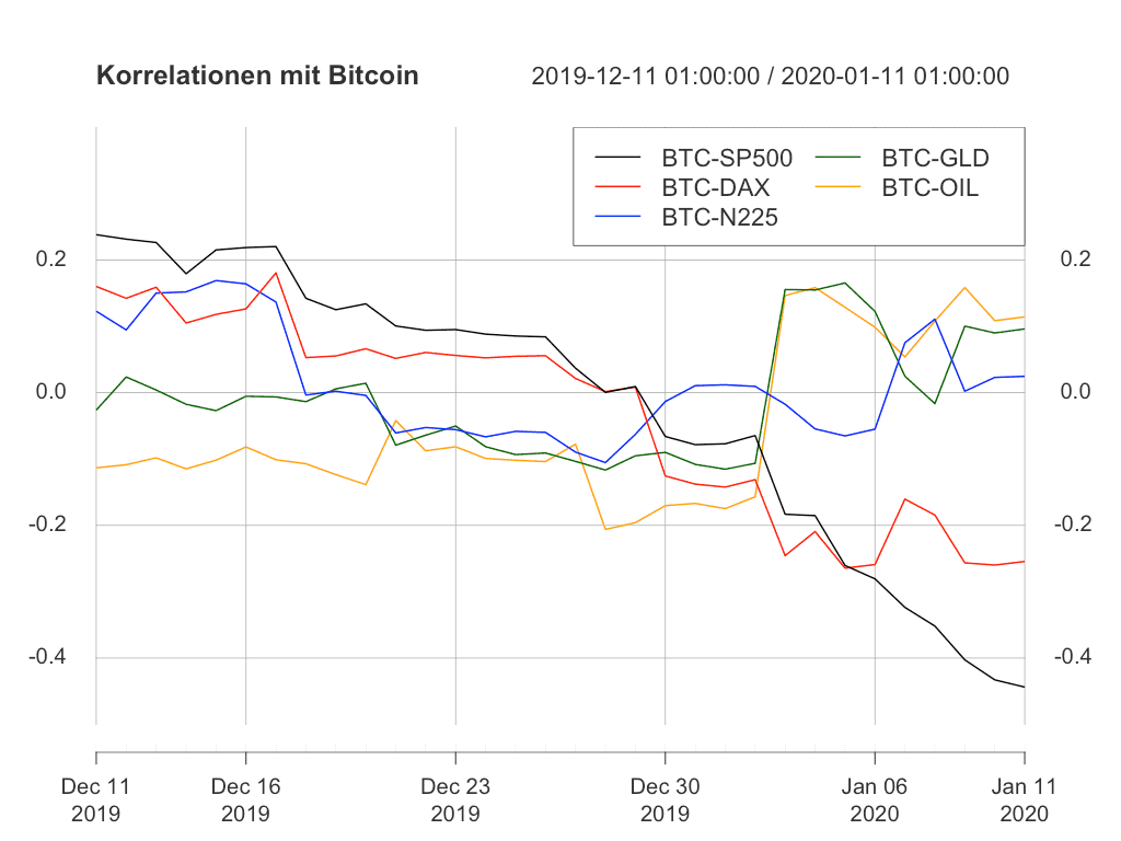 Bitcoin und die einzelnen Assets gehen anscheinend wieder getrennte Wege.