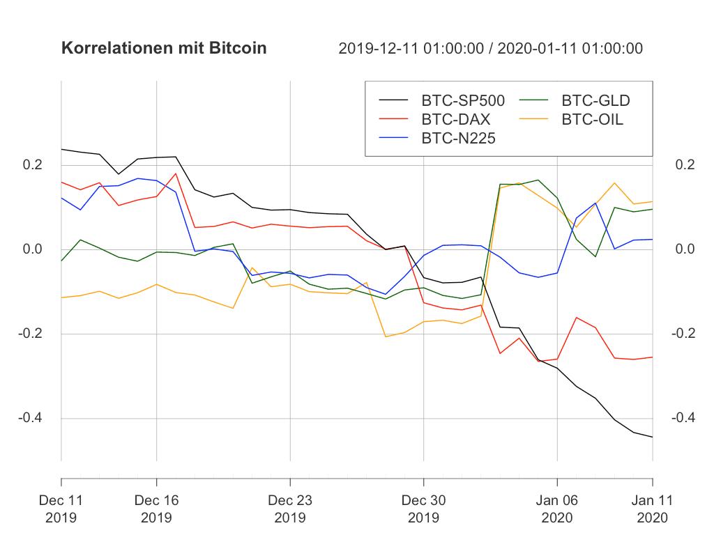 Bitcoin, Bitcoin führt das Feld an