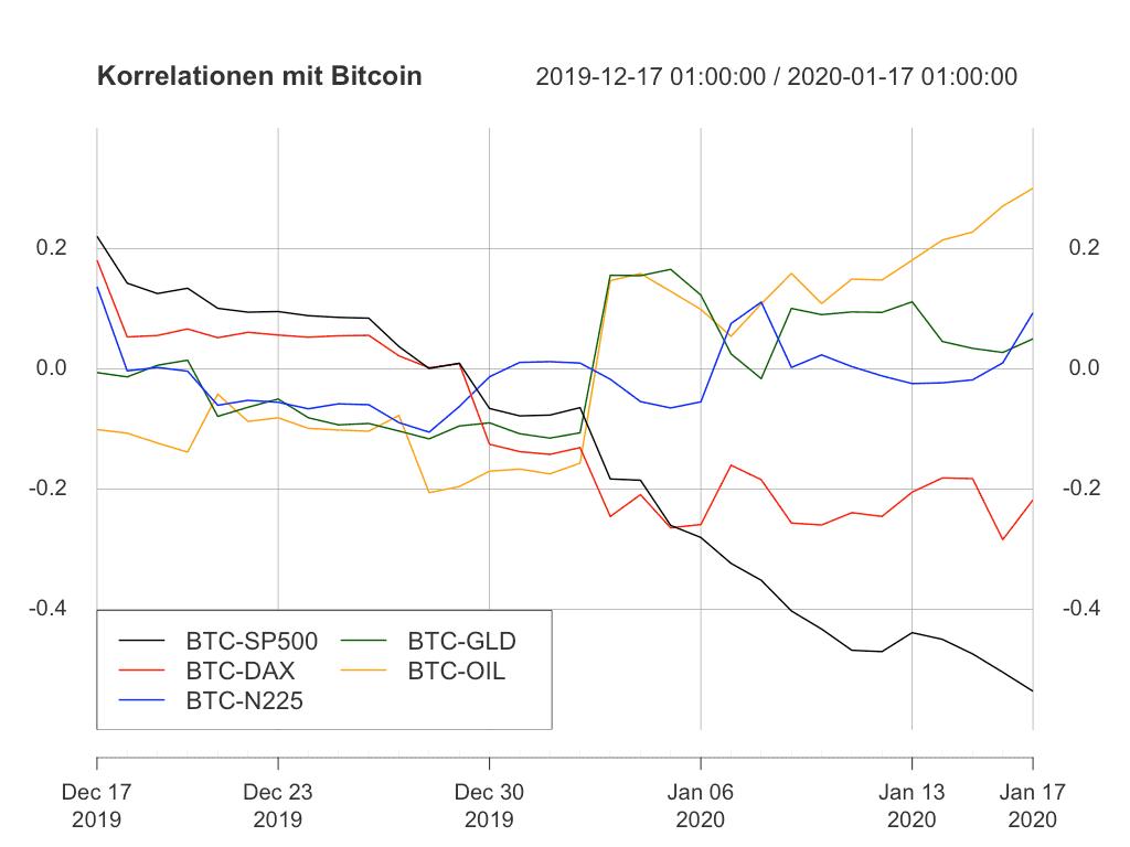 Korrelationen der Assets zu Bitcoin bewegen sich in unterschiedliche Richtungen