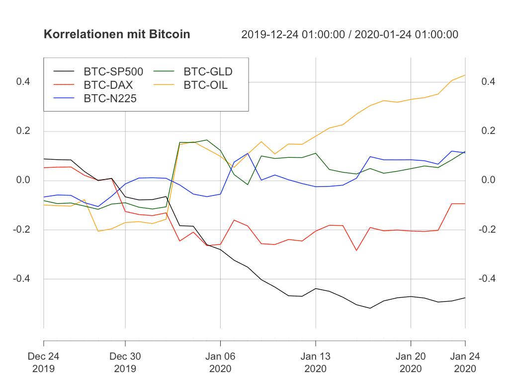 Laufende Korrelationen zwischen Bitcoin und den übrigen Assets.