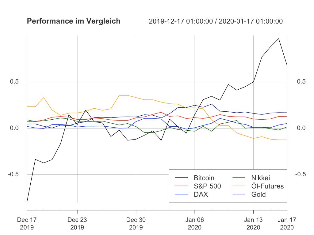 Bitcoin lässt alle Vergleichsassets weit hinter sich