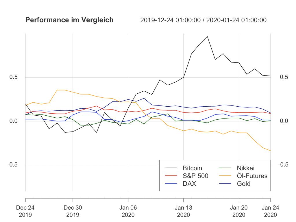 Trotz der aktuelle Schwäche ist die Performance Bitcoins immer noch deutlich über der der klassischen Assets.