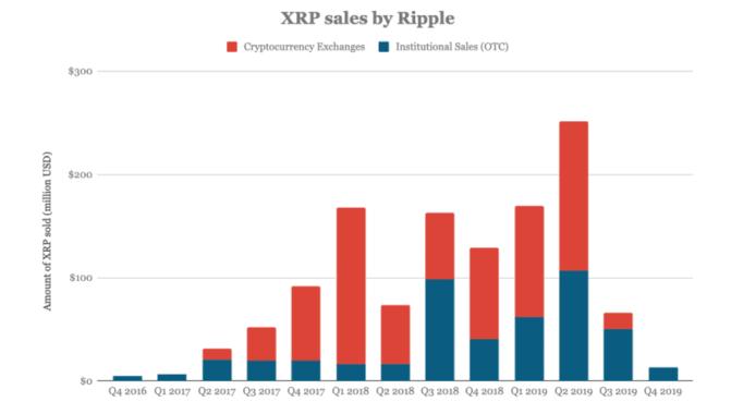 Ebbe bei Ripple: XRP-Verkäufe um 80 Prozent gesunken