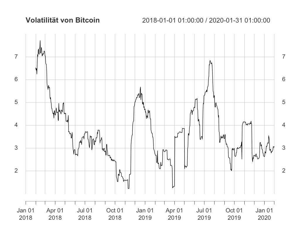 Volatilität Bitcoins weiterhin im Aufwärtstrend