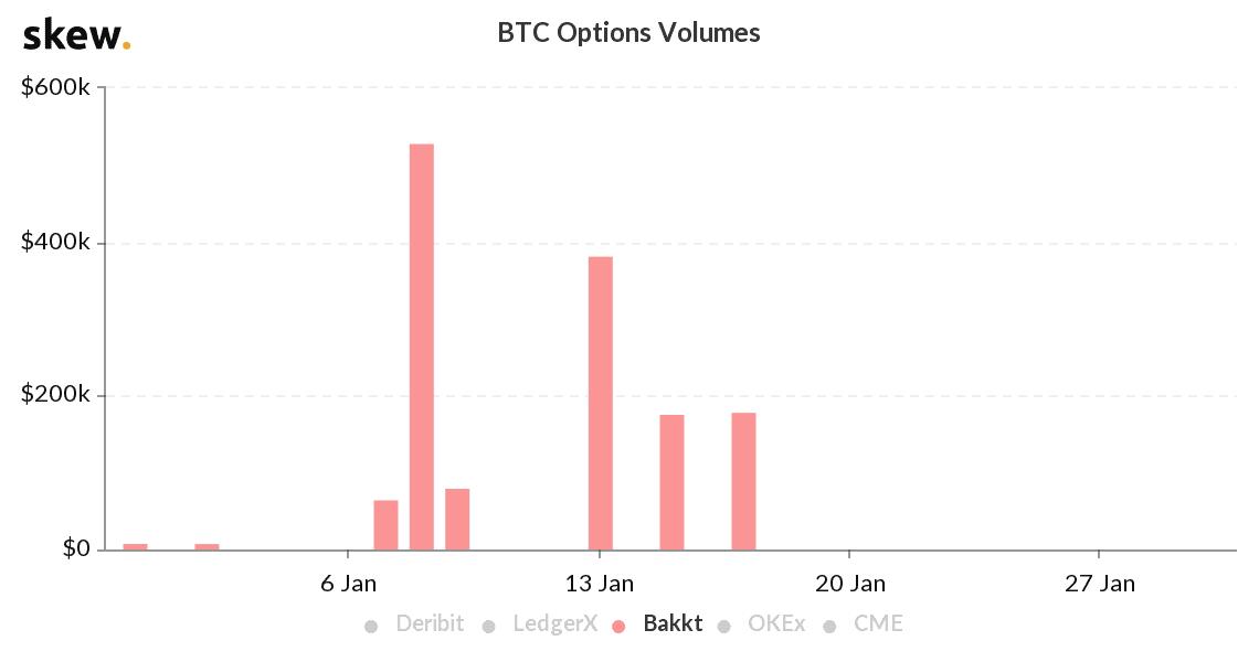 Bakkt Bitcoin-Optionen so gut wie tot