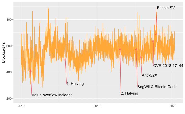 Bitcoins Blockzeit im Laufe der Jahre
