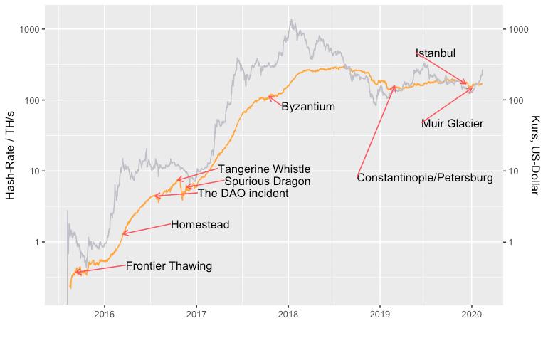 Die Hash Rate hat sich eigentlich eher unabhängig von äußeren Ereignissen entwickelt.